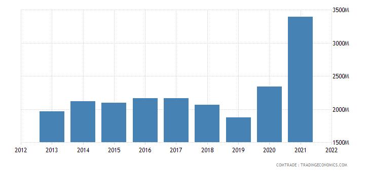 thailand imports brazil