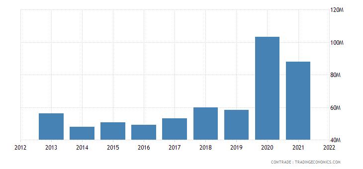 thailand imports bulgaria
