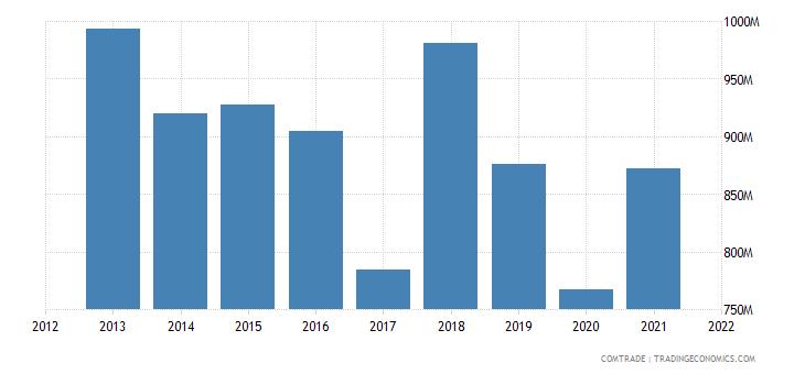 thailand imports canada