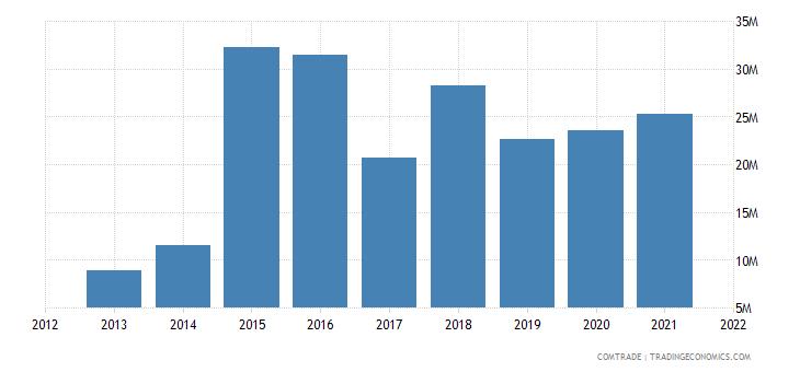 thailand imports estonia