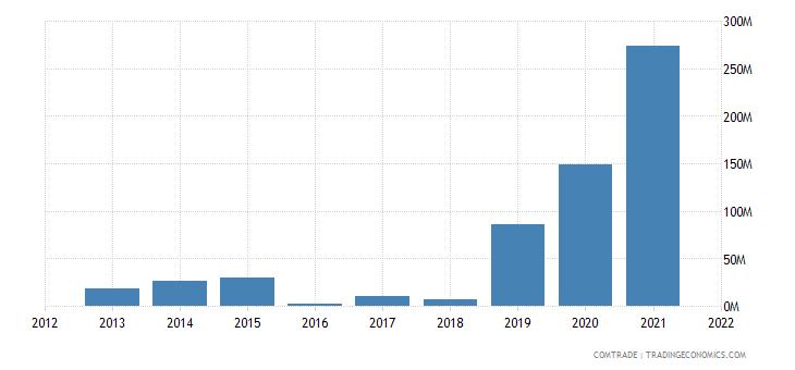 thailand imports ghana