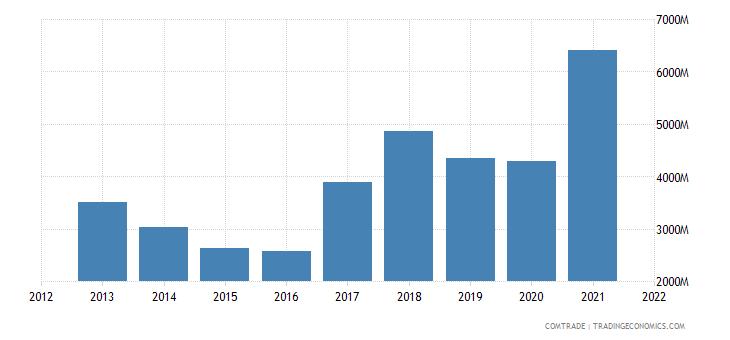thailand imports india