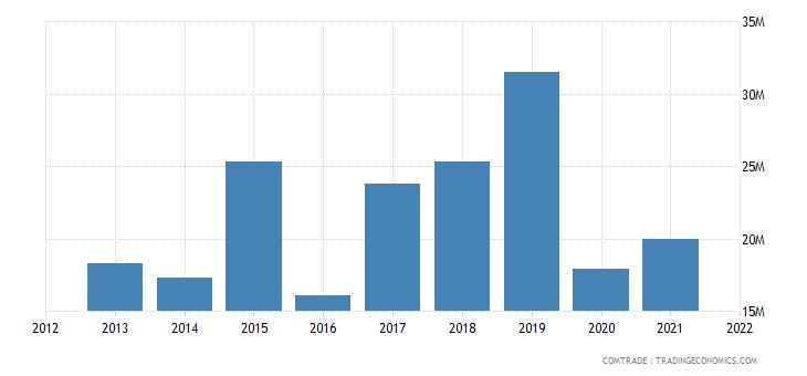 thailand imports kenya
