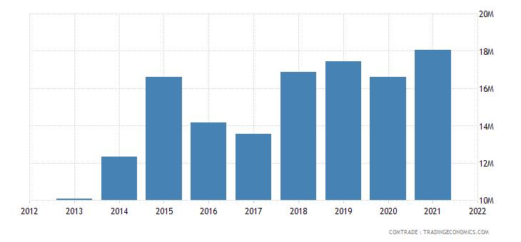 thailand imports latvia