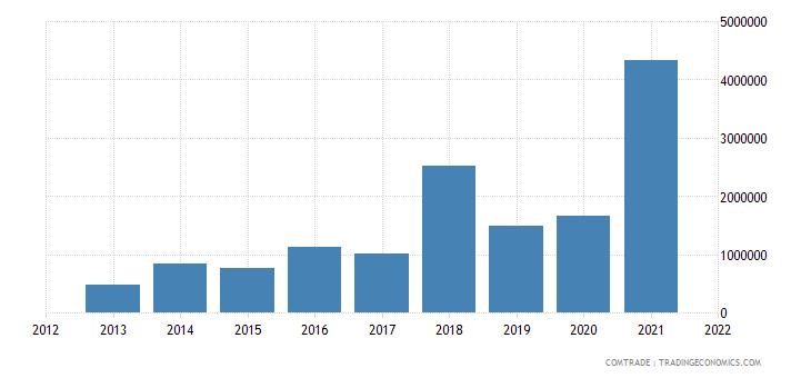 thailand imports macedonia