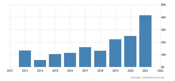 thailand imports mozambique
