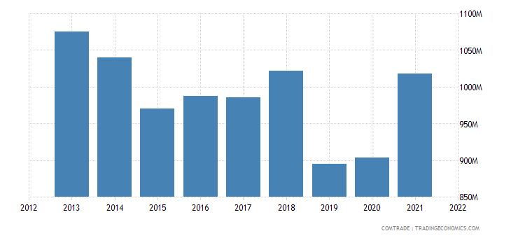 thailand imports netherlands