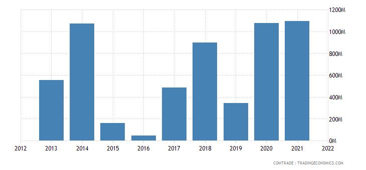 thailand imports nigeria