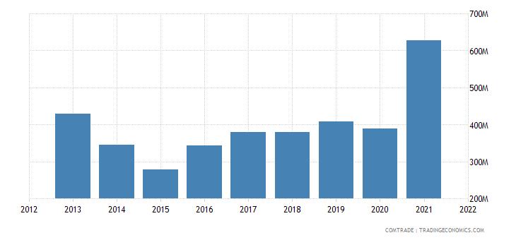 thailand imports norway