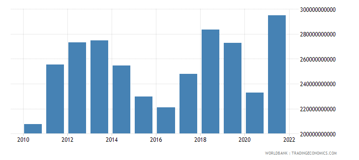 thailand imports of goods and services bop us dollar wb data