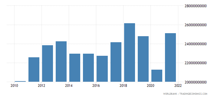 thailand imports of goods and services constant 2000 us dollar wb data