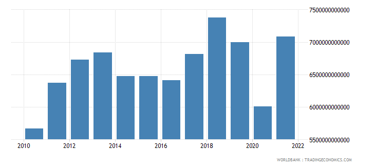 thailand imports of goods and services constant lcu wb data