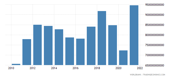 thailand imports of goods and services current lcu wb data