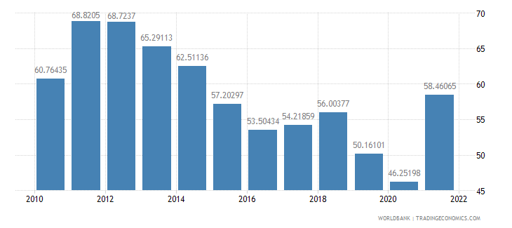 thailand imports of goods and services percent of gdp wb data