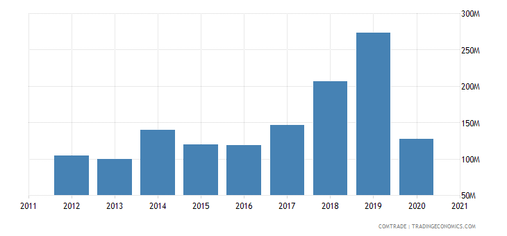thailand imports pakistan
