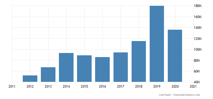 thailand imports romania