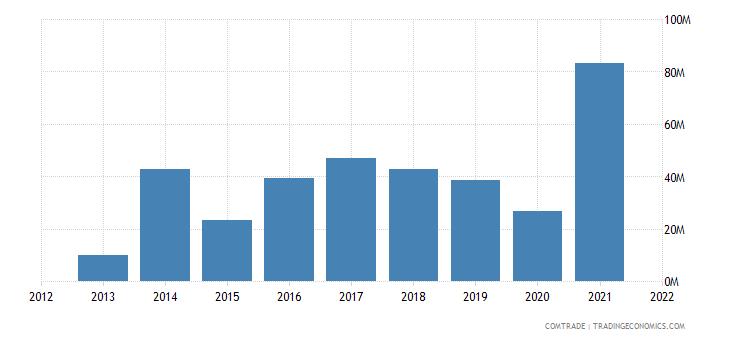 thailand imports rwanda