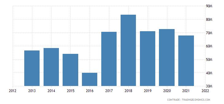 thailand imports sri lanka