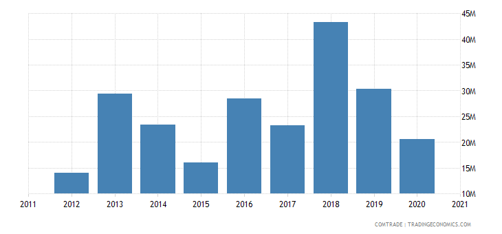 thailand imports tanzania