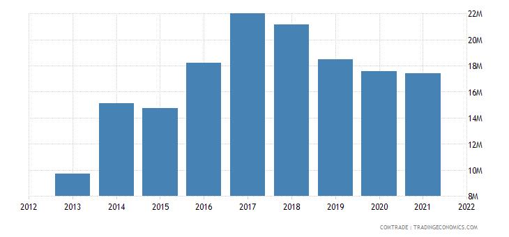 thailand imports tunisia