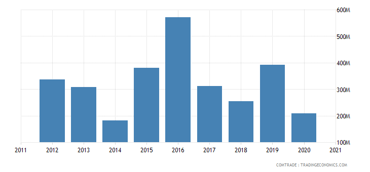 thailand imports ukraine