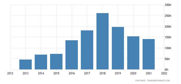 thailand imports vietnam articles iron steel
