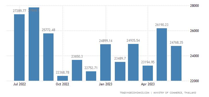 Thailand Imports