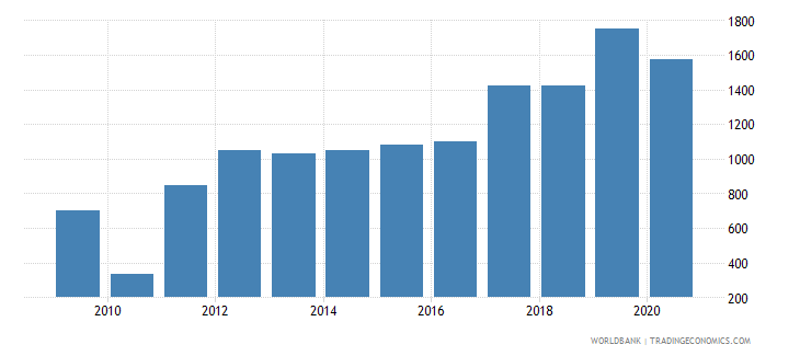 thailand industrial design applications nonresident by count wb data