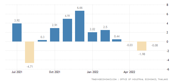 Thailand Industrial Production