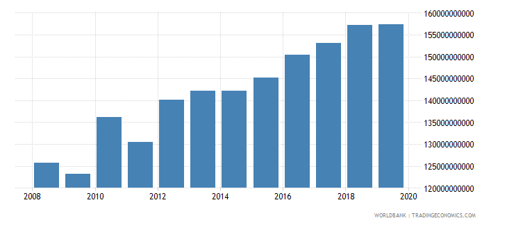 thailand industry value added constant 2000 us dollar wb data