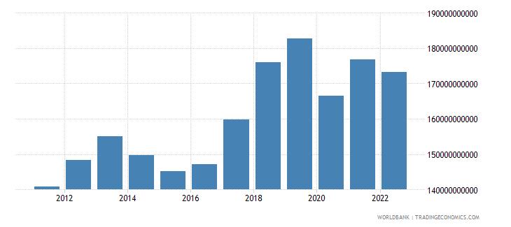 thailand industry value added us dollar wb data