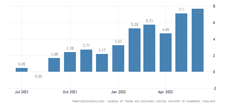 Thailand Inflation Rate