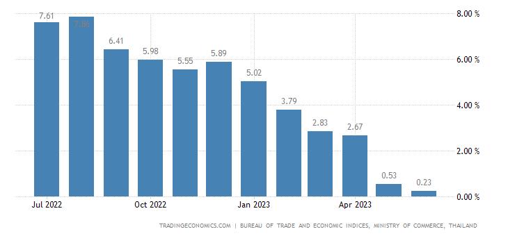 Thailand Inflation Rate | 2019 | Data | Chart | Calendar | Forecast