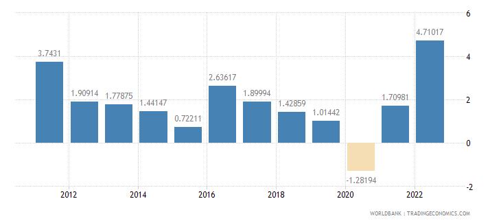 thailand inflation gdp deflator annual percent wb data