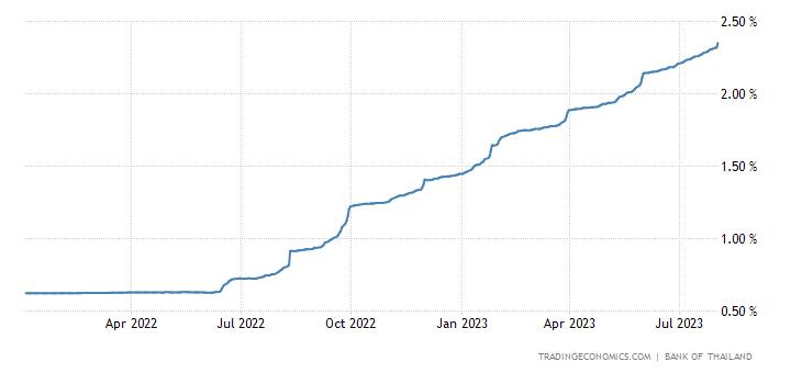 Thailand Three Month Interbank Rate