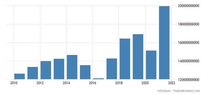 thailand interest payments current lcu wb data