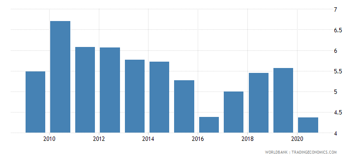 thailand interest payments percent of expense wb data