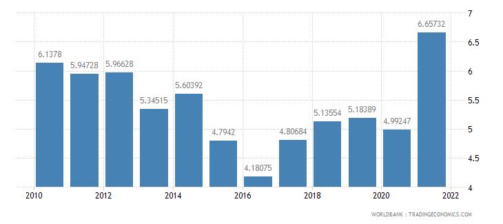 thailand interest payments percent of revenue wb data