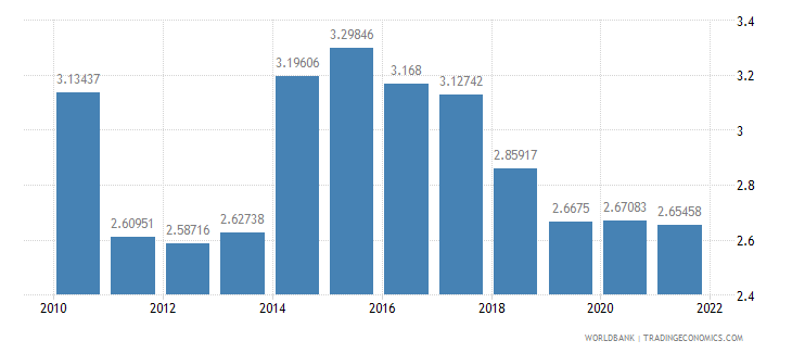 thailand interest rate spread lending rate minus deposit rate percent wb data