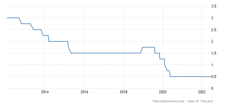 Thailand Interest Rate