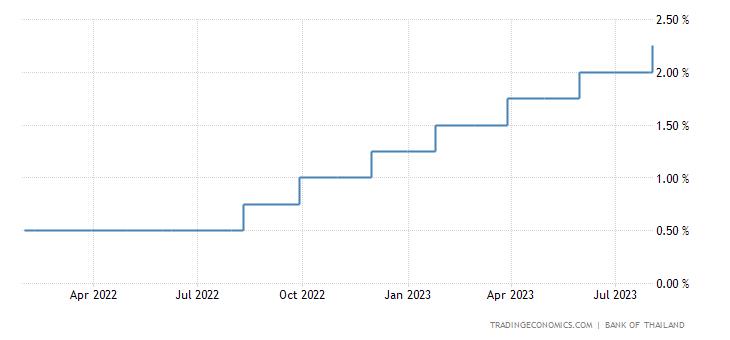 Thailand Interest Rate