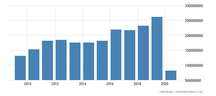 thailand international tourism expenditures for passenger transport items us dollar wb data