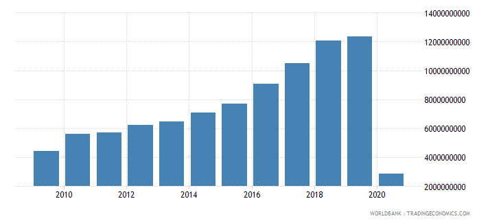 thailand international tourism expenditures for travel items us dollar wb data