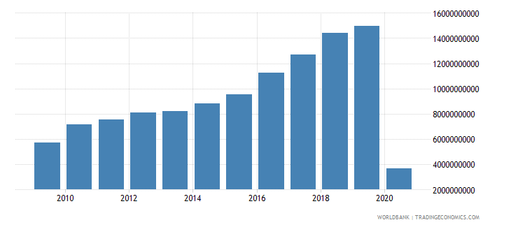thailand international tourism expenditures us dollar wb data