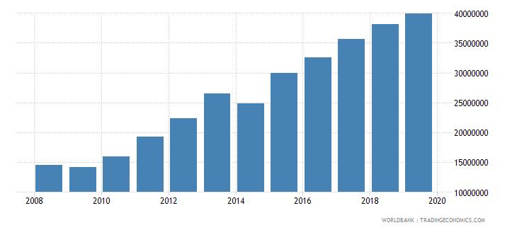thailand international tourism number of arrivals wb data