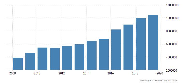 thailand international tourism number of departures wb data