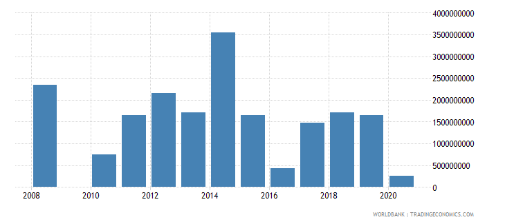 thailand investment in energy with private participation us dollar wb data