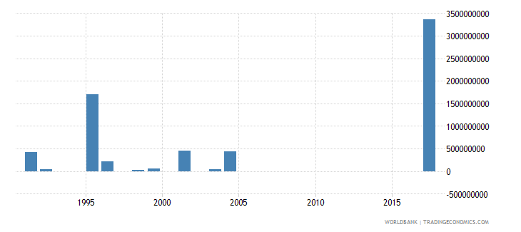 thailand investment in transport with private participation us dollar wb data