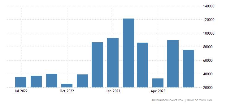 Thailand Job Vacancies | 2019 | Data | Chart | Calendar | Forecast