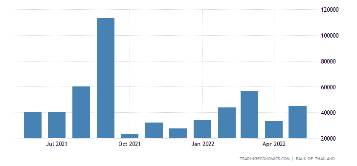 Thailand Job Vacancies